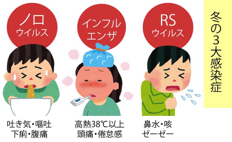 冬の三大感染症ノロウイルスインフルエンザRSウイルス種類