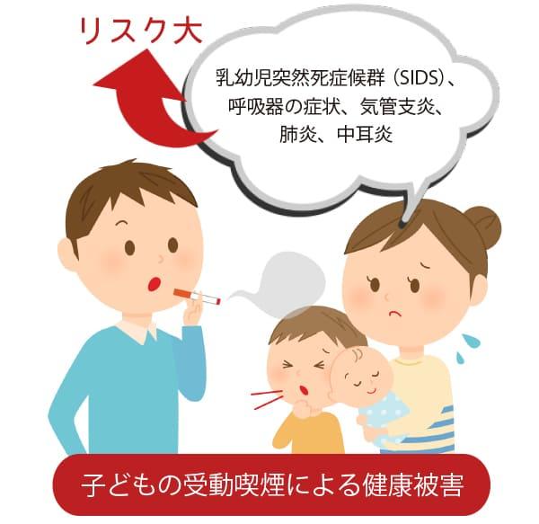 子供の受動喫煙による健康被害